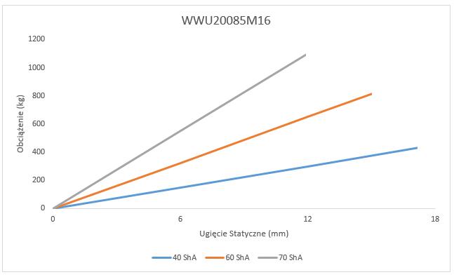 Wibroizolator WWU20085M16 Ugięcie Statyczne