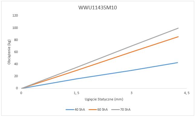 Wibroizolator WWU11435M10 Ugięcie Statyczne