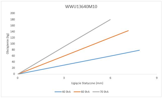 Wibroizolator WWU 13640M10 Ugięcie statyczne