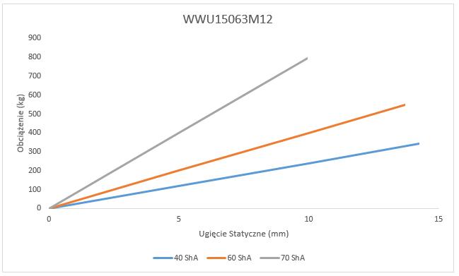 Wibroizolator WWU15063M12 Ugięcie Statyczne