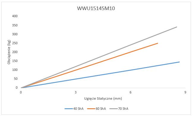 Wibroizolator WWU15145M10 Ugięcie statyczne