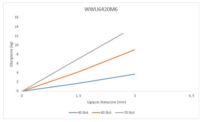 Wibroizolator WWU6420M6 Ugięcie Statyczne