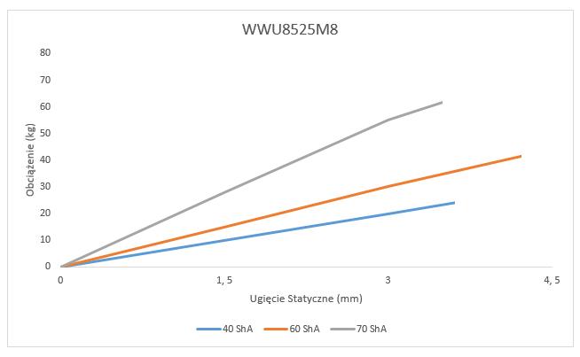 Wibroizolator WWU8525M8 Ugięcie statyczne