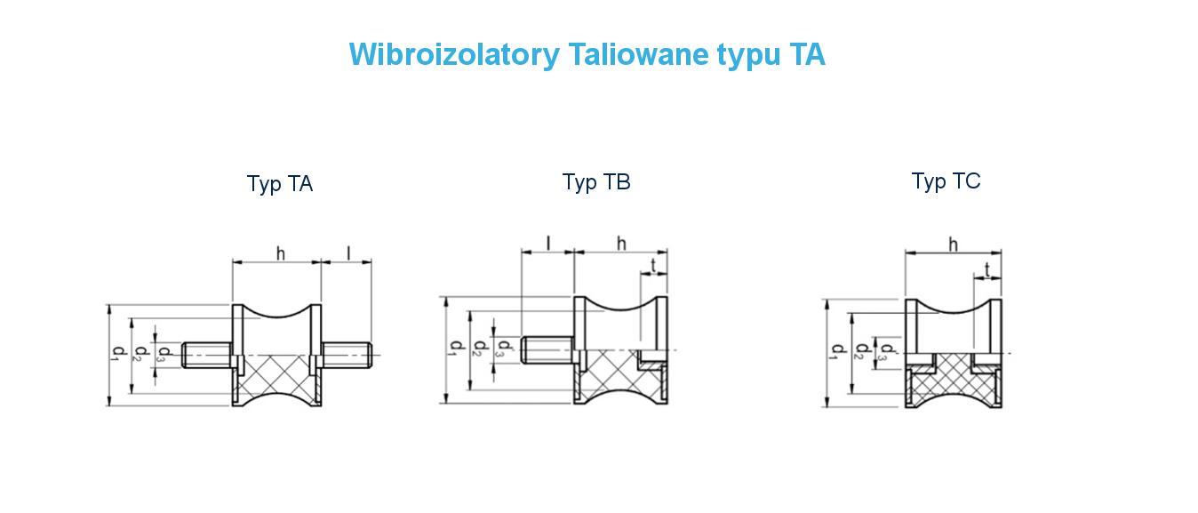 ProPolimer Wibroizolatory Taliowane