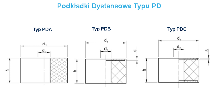Podkładki Dystansowe Typu PD ProPolimer Wibroizolatory